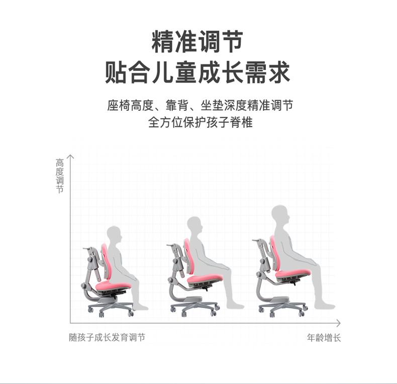 人体工学椅,精准调节,符合成长需求